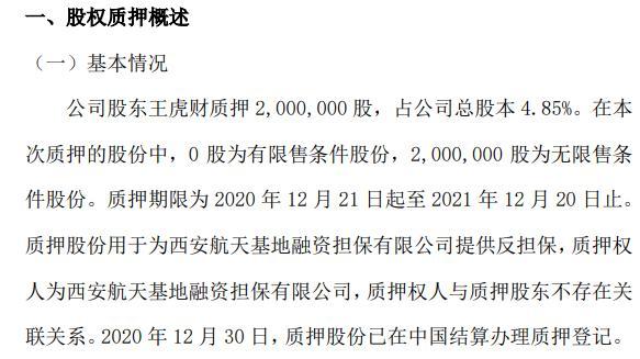 金钻石油股东王虎财质押200万股 用于提供反担保