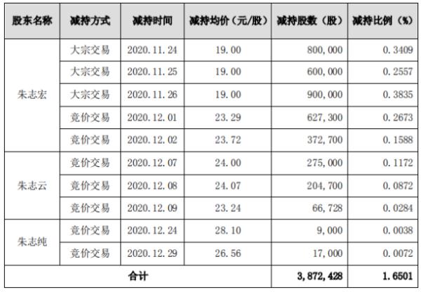 九典制药3名股东合计减持387.24万股 套现合计约7650.416万元