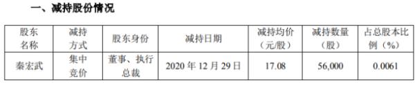 和而泰董事、执行总裁秦宏武减持5.6万股 套现约95.65万元