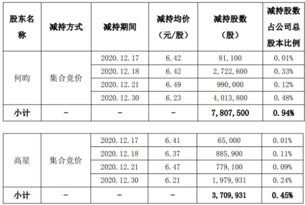 合纵科技2名股东合计减持1151.74万股 套现合计约7167.94万元