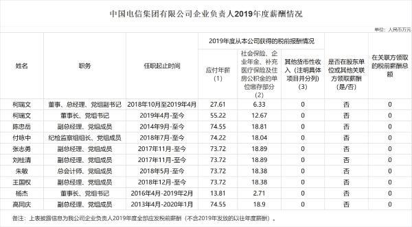 三大运营商公布企业负责人2019年度薪酬情况