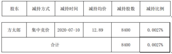 苏奥传感股东方太郎减持8400股 套现约10.83万元
