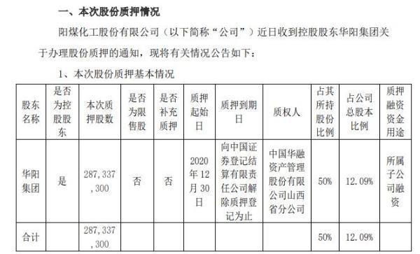 阳煤化工控股股东华阳集团质押2.87亿股 用于所属子公司融资