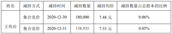 凯发电气股东王传启减持31.89万股 套现约239.52万元