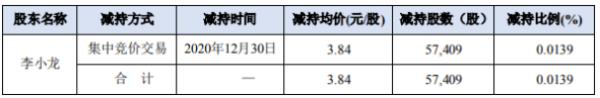 佳创视讯股东李小龙减持5.74万股 套现约22.05万元