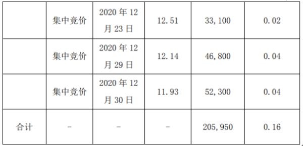 威星智能股东陈智园减持20.6万股 套现约264.85万元