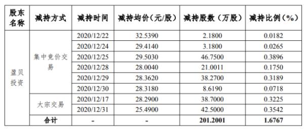 森霸传感股东盈贝投资减持201.2万股 套现约5936.01万元