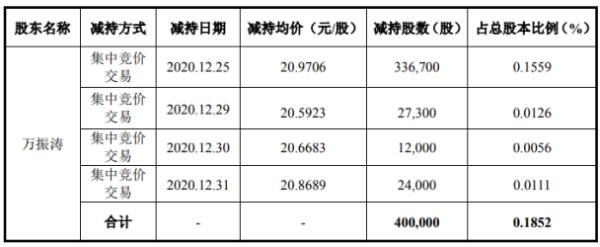 泰和科技股东万振涛减持40万股 套现约838.82万元