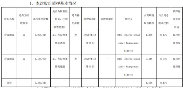 万华化学股东合成国际合计质押533.9万股 用于股权利益担保