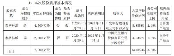 岳阳林纸控股股东泰格林纸合计质押7000万股 用于自身生产经营