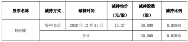 久吾高科股东杨积衡减持3万股 套现约51.81万元