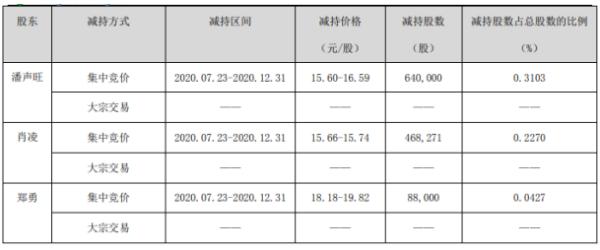 朗科智能3名股东合计减持119.63万股 套现合计约1973.23万元