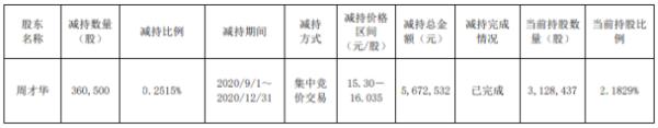 中通国脉股东周才华减持36.05万股 套现约567.25万元