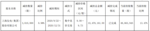 畅联股份股东仪电集团减持361万股 套现约3347.92万元