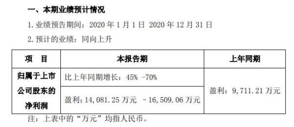 中环环保2020年预计净利1.41亿-1.65亿 营业收入增加