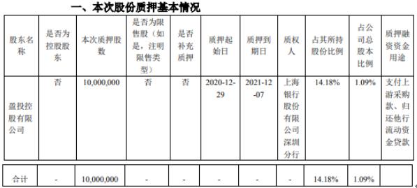 昊华科技股东盈投控股质押1000万股 用于支付上游采购款、归还他行流动资金贷款
