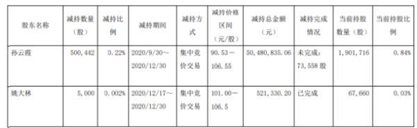 昭衍新药2名股东合计减持50.54万股 套现合计约5100.22万元