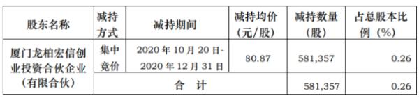 艾德生物股东龙柏宏信减持58.14万股 套现约4701.43万元