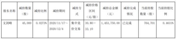 保隆科技股东文剑峰减持4.5万股 套现约145.38万元