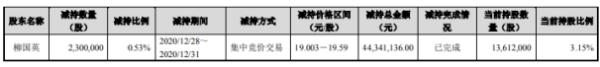 禾望电气股东柳国英减持230万股 套现约4434.11万元
