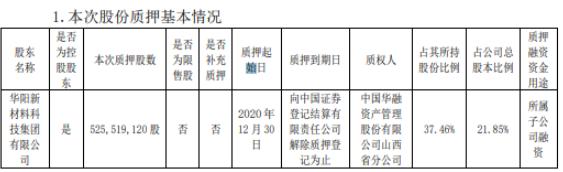 阳泉煤业控股股东华阳集团质押5.26亿股 用于所属子公司融资