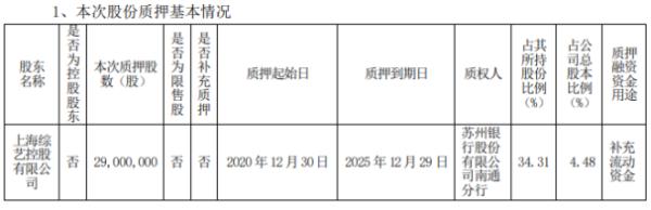 新世界股东综艺控股质押2900万股 用于补充流动资金