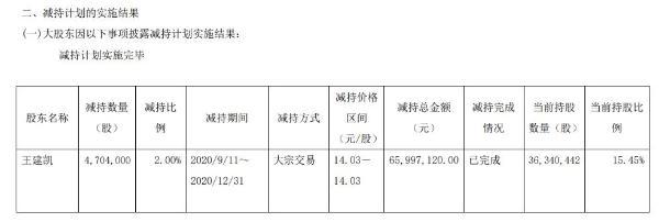 中电电机股东王建凯减持470.40万股 套现约6599.71万元