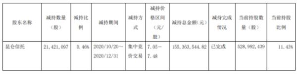 雅戈尔股东昆仑信托减持2142.11万股 套现约1.55亿元