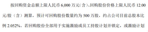 镇海股份将花不超6000万元回购公司股份 用于股权激励