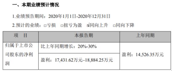 濮阳惠成2020年预计净利1.74亿–1.89亿 产销量增加