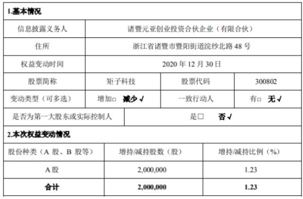 矩子科技股东元亚投资减持200万股 占公司总股本的1.23%