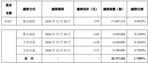 高新兴股东刘双广减持3073.72万股 套现约1.21亿元