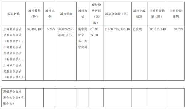 绝味食品4名股东合计减持3648.01万股 套现合计约25.59亿元