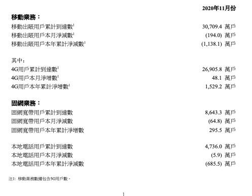 联通11月4G用户净增48.1万户,累计达2.69亿户