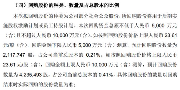 朗新科技将花不超1亿元回购公司股份 用于股权激励