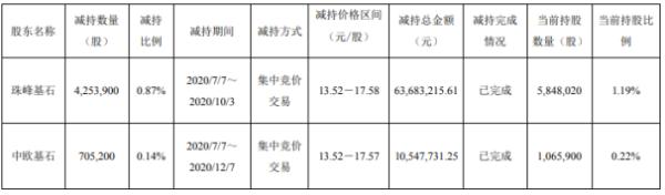 科森科技2名股东合计减持495.91万股 套现合计约7423.09万元