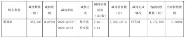 华贸物流股东蔡显忠减持35.75万股 套现约305.54万元