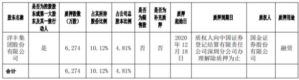 新洋丰控股股东洋丰集团质押6274万股 用于融资