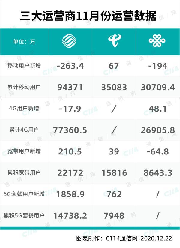 三大运营商11月份数据公布:中国移动日增60余位5G套餐用户