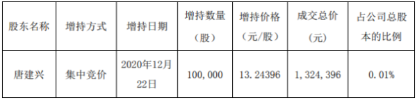 光弘科技股东唐建兴增持10万股 耗资约132.44万元