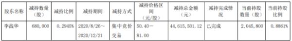 嘉元科技股东李战华减持68万股 套现约4461.55万元