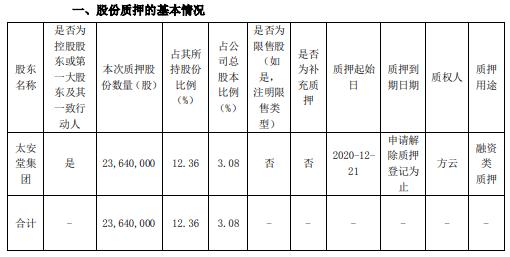 太安堂控股股东太安堂集团质押2364万股 用于融资类质押
