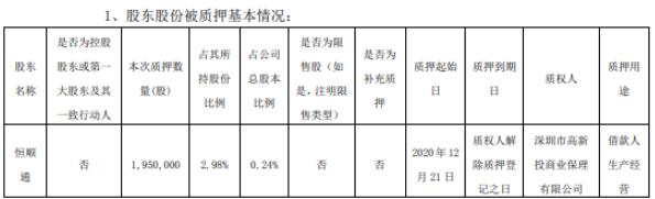 顺络电子股东恒顺通质押195万股 用于借款人生产经营