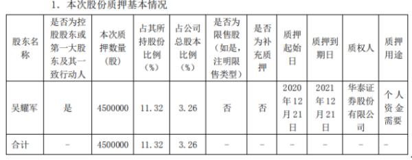 中旗股份控股股东吴耀军质押450万股 用于个人资金需要