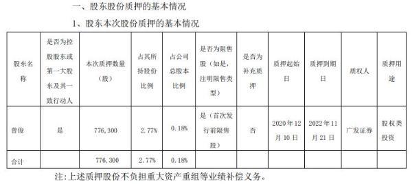 电声股份控股股东曾俊质押77.63万股 用于股权类投资