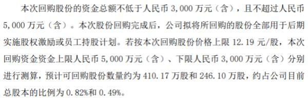 苏州科达将花不超5000万元回购公司股份 用于股权激励