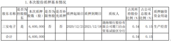 三安光电控股股东三安电子质押660万股 用于生产经营