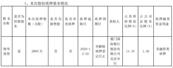 精达股份控股股东特华投资质押2800万股 用于非融资类质押