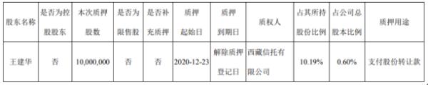 赤峰黄金股东王建华质押1000万股 用于支付股份转让款