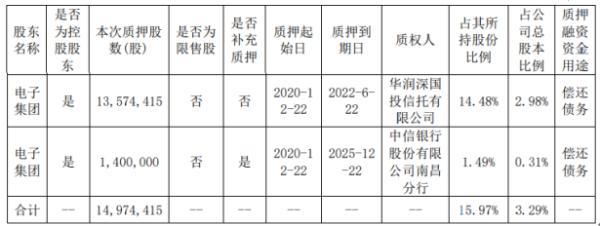 联创光电控股股东电子集团质押1497.44万股 用于偿还债务